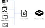 Jak działają pliki konfiguracyjne Windows Sandbox