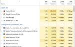 Poprawka: Dysk Google wciąż się rozłącza w systemie Windows 10