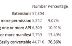 Ile rozszerzeń Chrome będzie działać w przeglądarce Firefox?